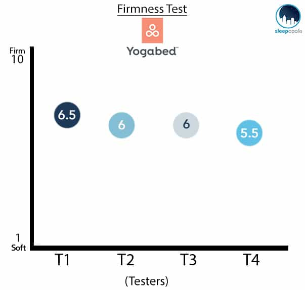 YogaBed-Firmness-Test Yogabed Mattress Review