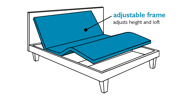 adjustable-bed-frame-type Do You Need a Boxspring?