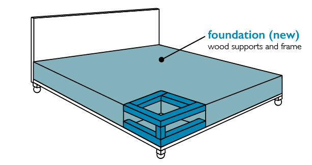 foundation-bed-frame-type Do You Need a Boxspring?