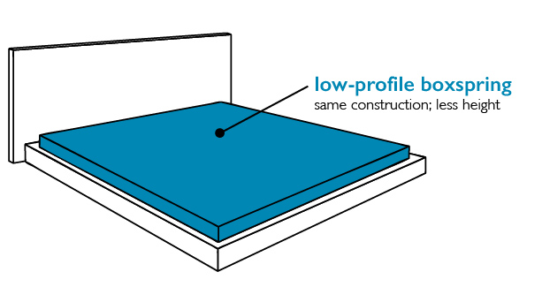 low-profile-boxspring-bed-frame-type Do You Need a Boxspring?
