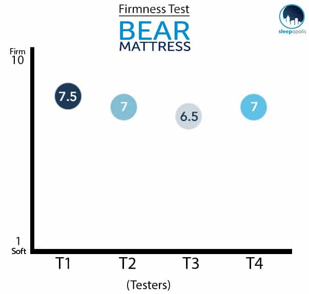 BearMattressFirmnessTestGraph Bear Mattress Review