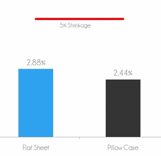 bamboo-sheets-shrinkage Nest Bedding Bamboo Sheets Review