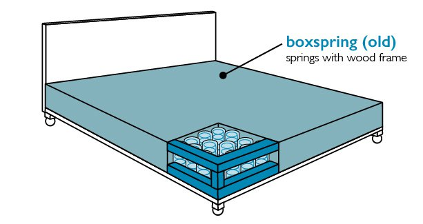 boxspring-bed-frame-type Do You Need a Boxspring?