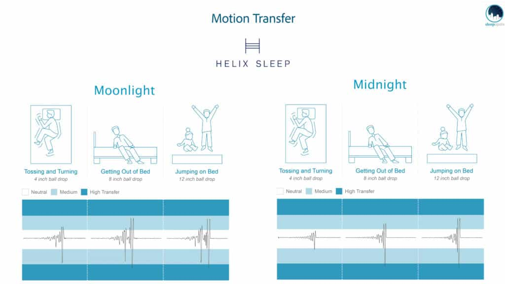 Helix-2018-Motion-Transfer-1024x576 Helix Mattress Review