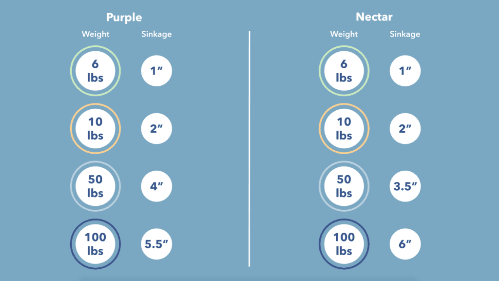 Purple-vs-Nectar-Sinkage-1024x576 Nectar vs Purple Mattress Review