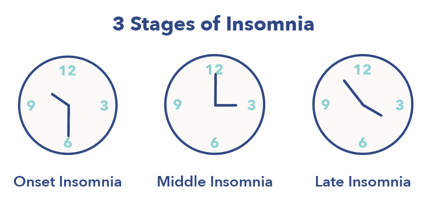 1.-SO_InsomniaArticleGraphics4_Stages1 15 Types of Insomnia — Causes and Treatments