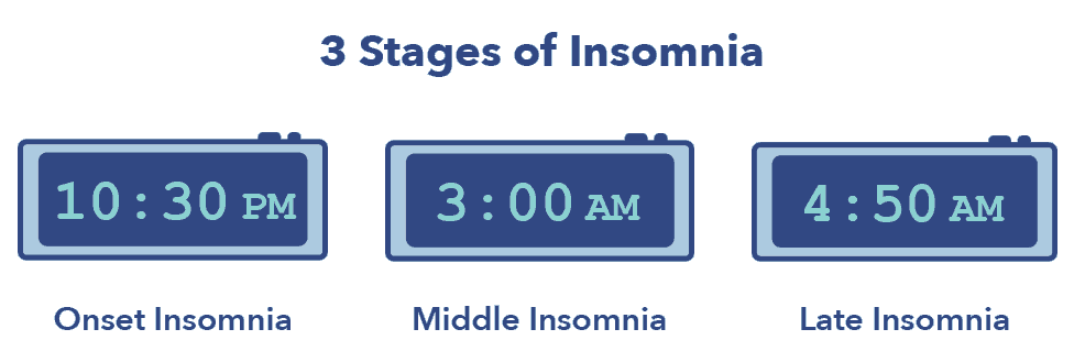 1.-SO_InsomniaArticleGraphics4_Stages2 Insomnia: Symptoms, Causes, and Treatments