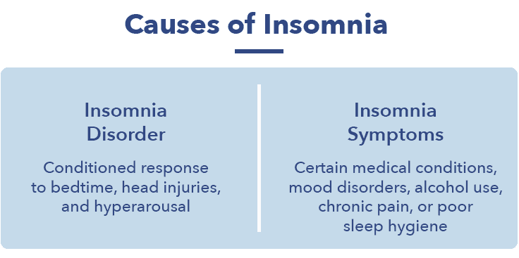 1.-SO_InsomniaArticleGraphics8_Causes 15 Types of Insomnia — Causes and Treatments