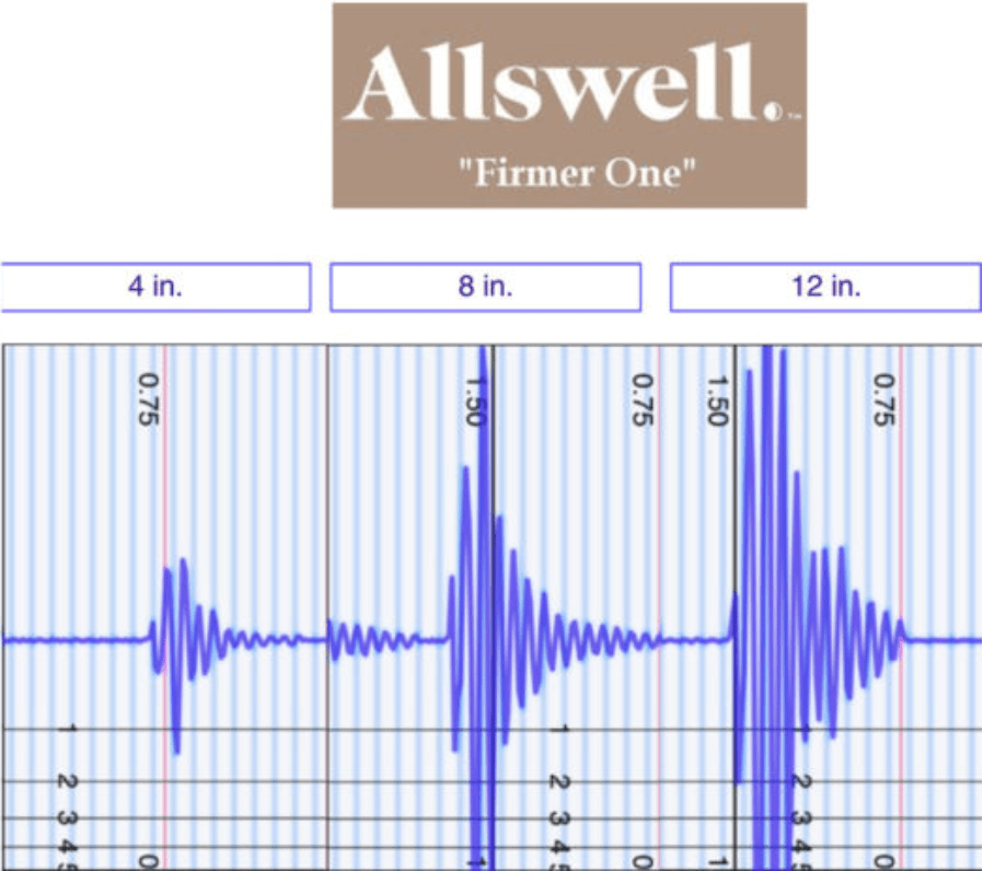 Allswell-Luxe-Motion-Transfer Allswell Mattress Review