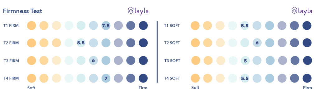 Layla-2019-Firmness-1024x303 Layla Mattress Review