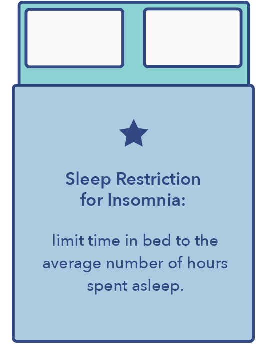 SO_15StagesInsomniGraphics8_Sleep-Restriction 15 Types of Insomnia — Causes and Treatments