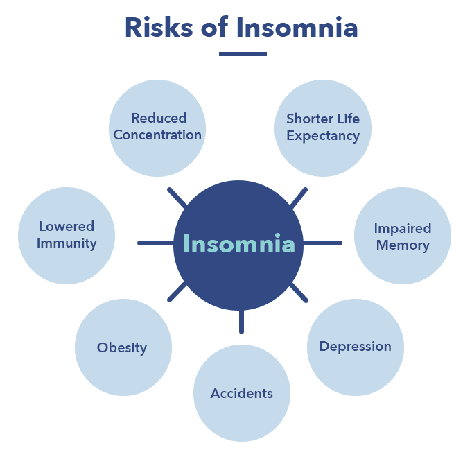 SO_InsomniaArticleGraphics2_Risks Insomnia: Symptoms, Causes, and Treatments