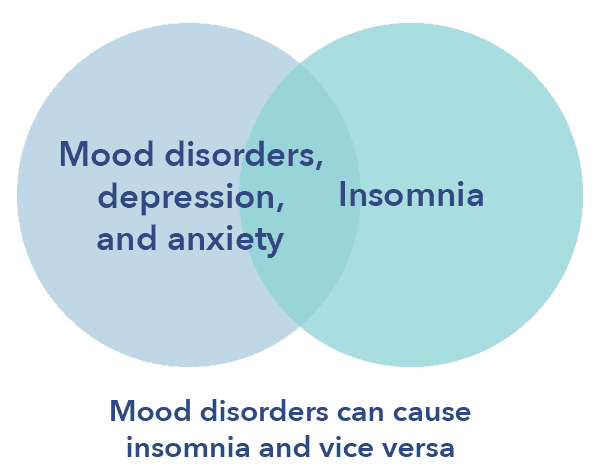 SO_InsomniaArticleGraphics2_ViceVersa Insomnia: Symptoms, Causes, and Treatments