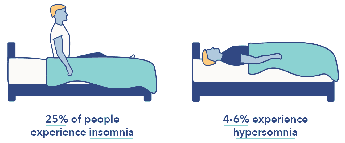 SO_InsomniavsHypersomnia_2Percentages Hypersomnia Vs. Insomnia: Differences and Symptoms