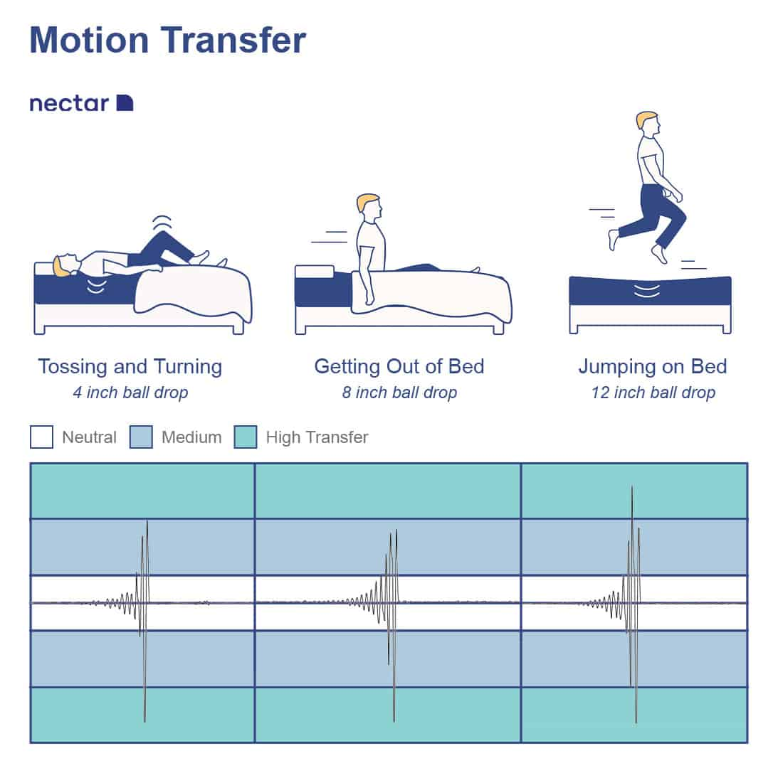 SO_NectarMotionTransfer_ Nectar Mattress Review