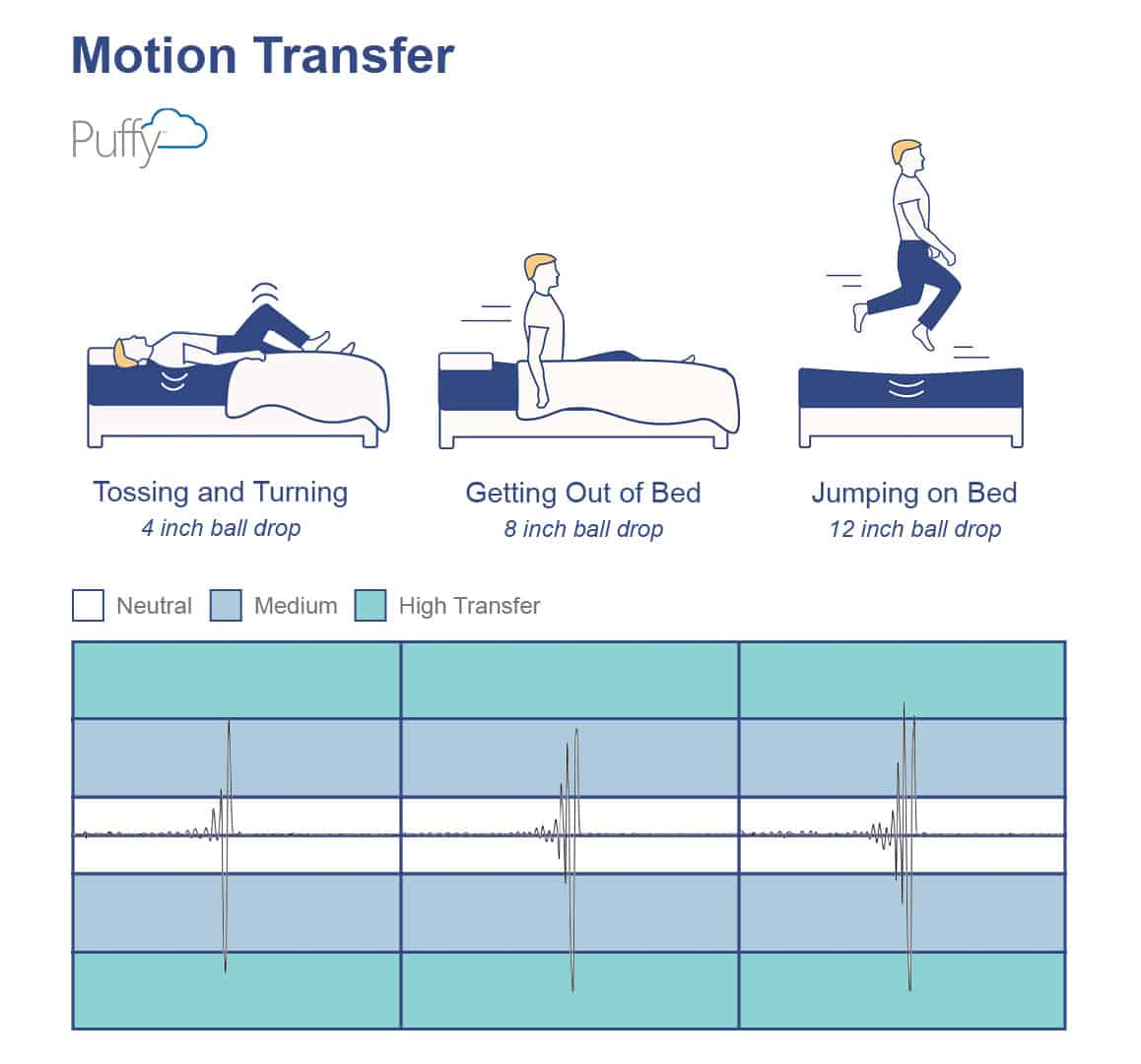 SO_PuffyMotionTransfer Puffy Mattress Review