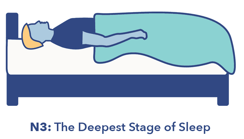 SO_SleepStagesGraphics_N3 The 4 Stages Of Sleep — Cycles, Phases, and Improvement