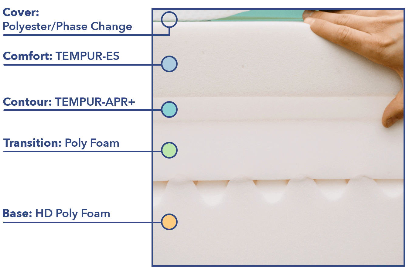 Tempur-Pedic LuxeAdapt construction
